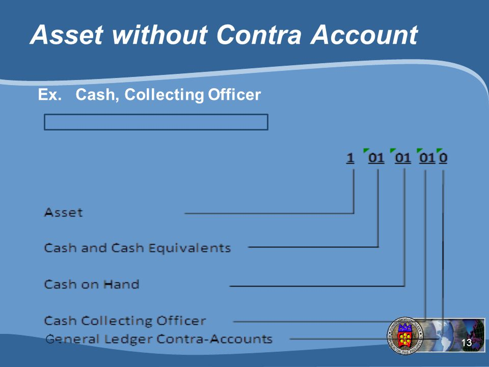 Asset without Contra Account