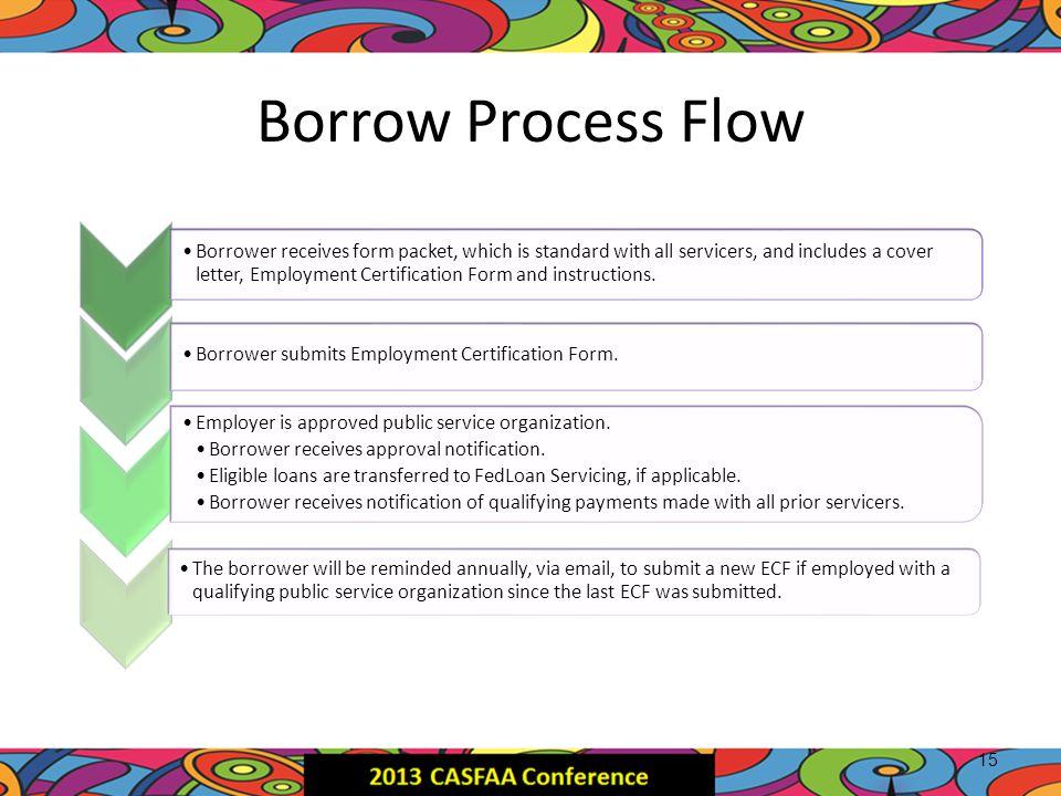 Borrow Process Flow