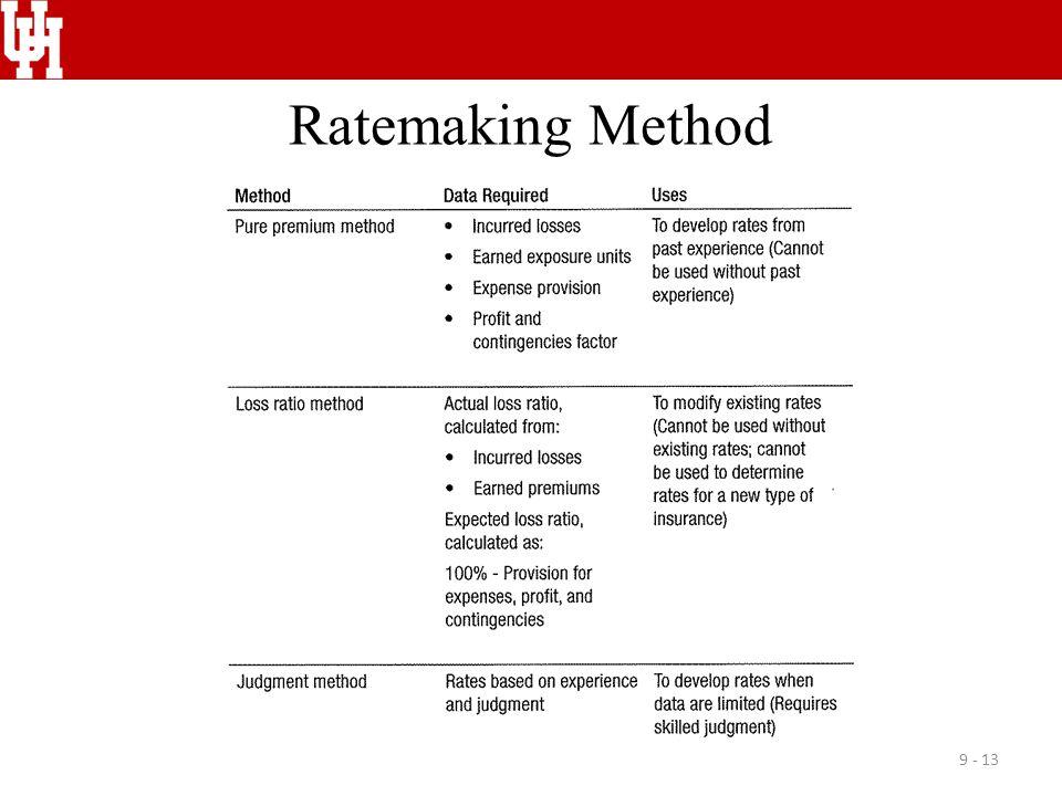 Ratemaking Method