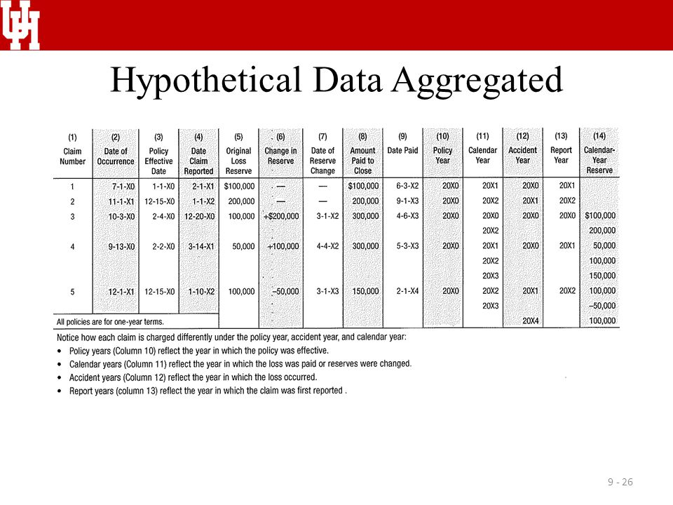 Hypothetical Data Aggregated