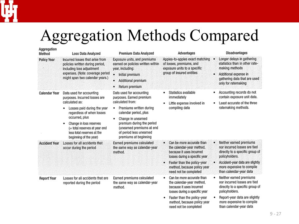 Aggregation Methods Compared