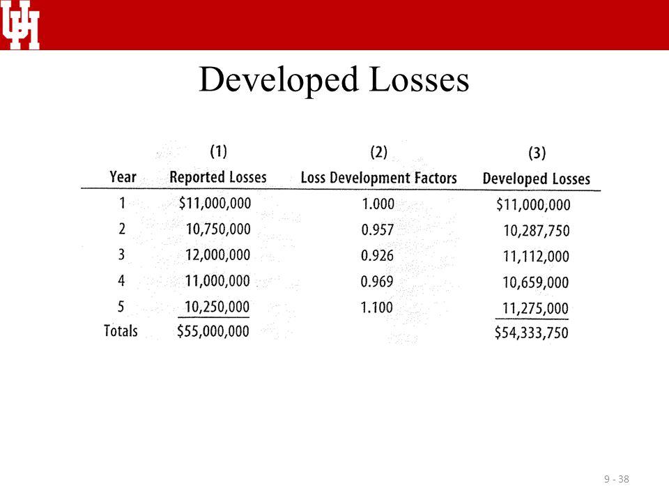 Developed Losses
