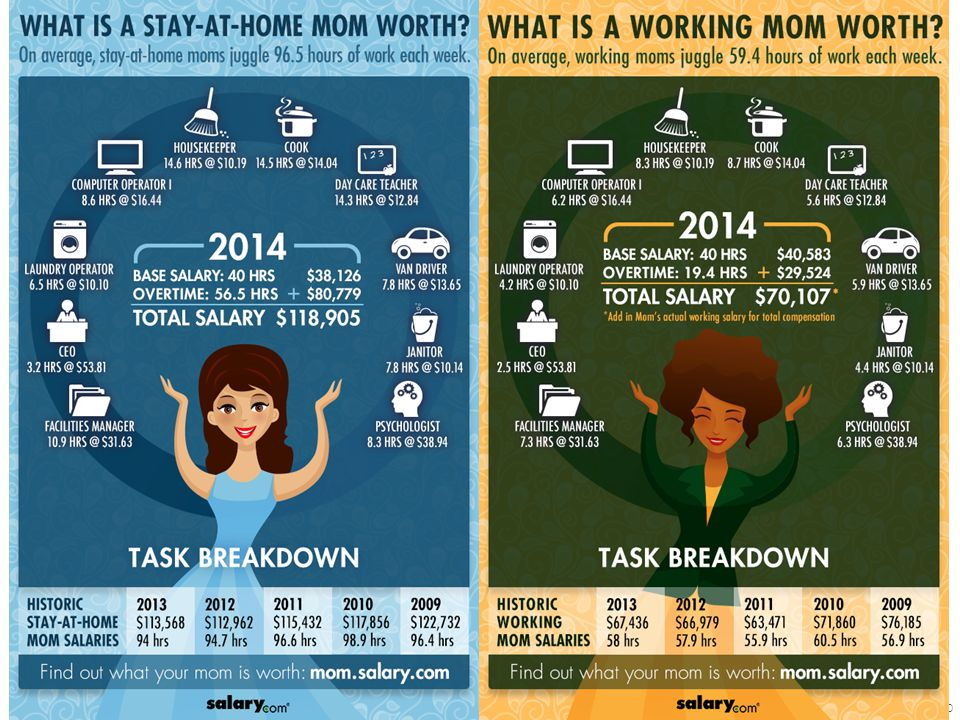 Source: http://www.salary.com/2014-mothers-day-infographics/