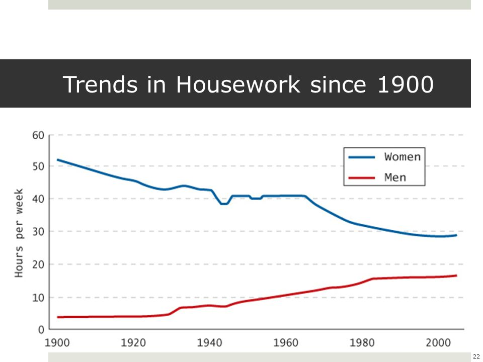 Trends in Housework since 1900
