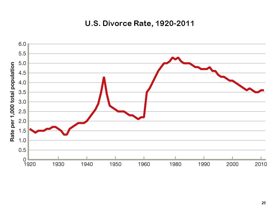 U.S. Divorce Rate, 1920-2011