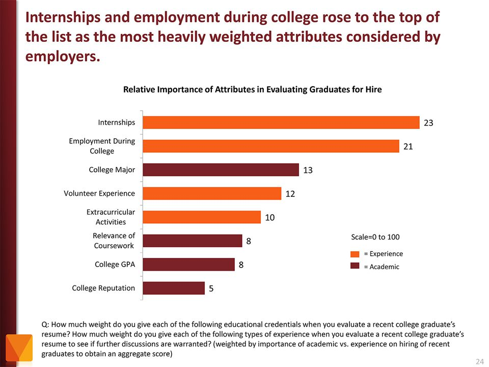 Employers value Internships and other employment while in school as more important than college major and GPA.