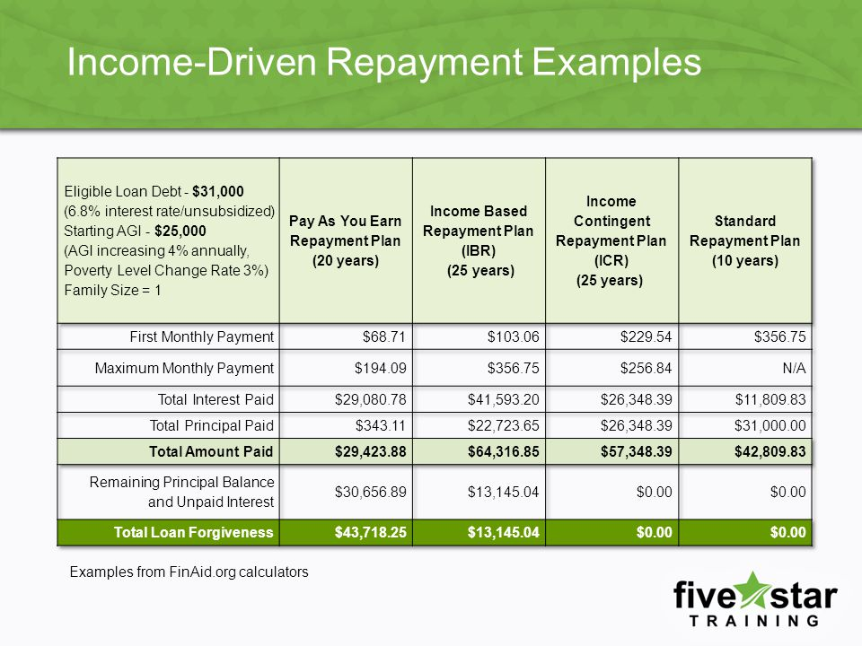 Income-Driven Repayment Examples