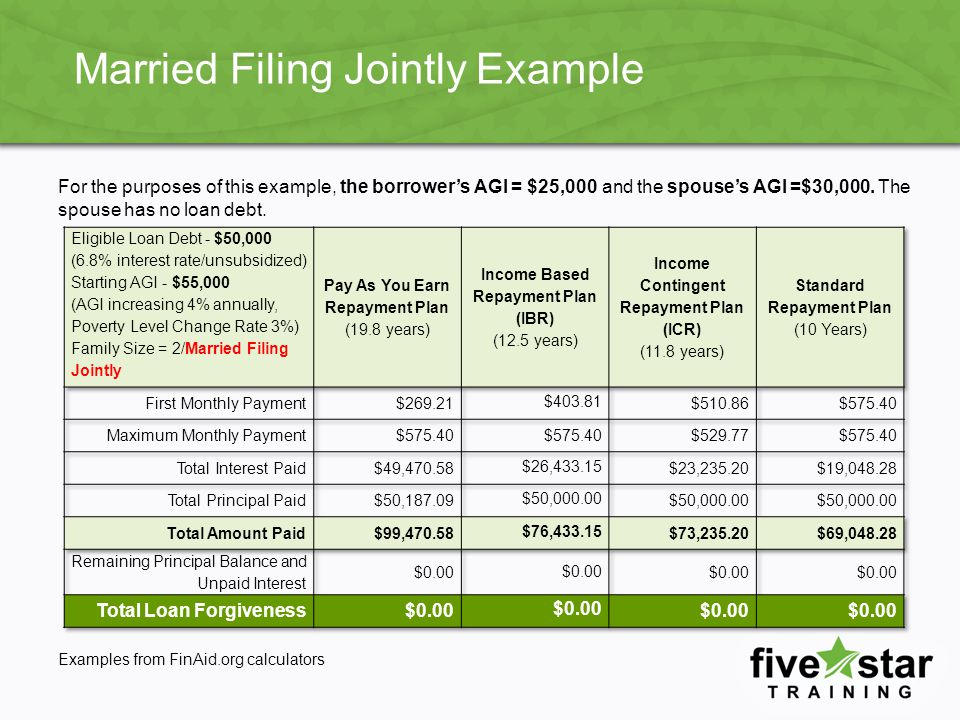 Married Filing Jointly Example