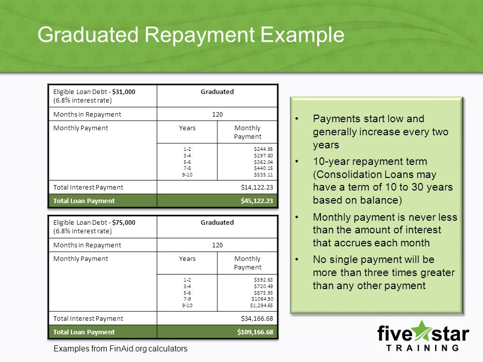 Graduated Repayment Example