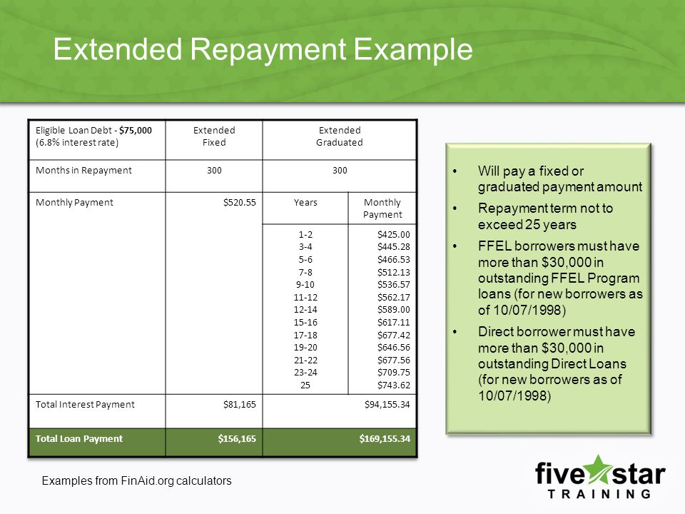 Extended Repayment Example