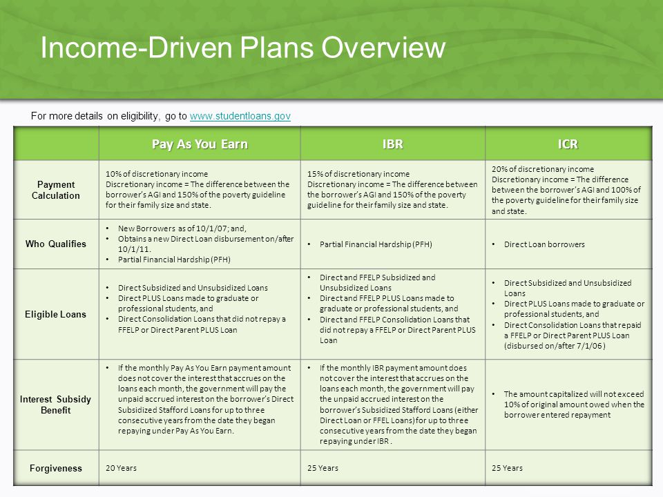 Income-Driven Plans Overview