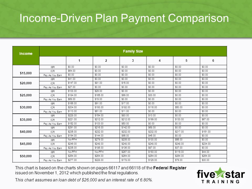 Income-Driven Plan Payment Comparison