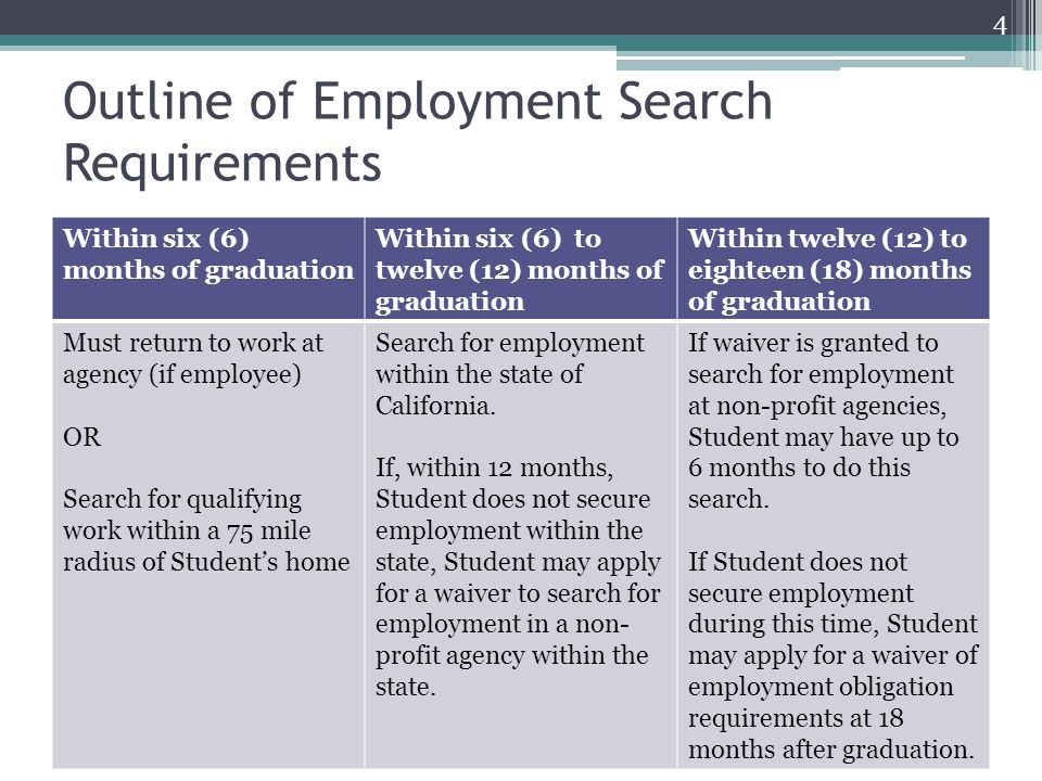 Outline of Employment Search Requirements
