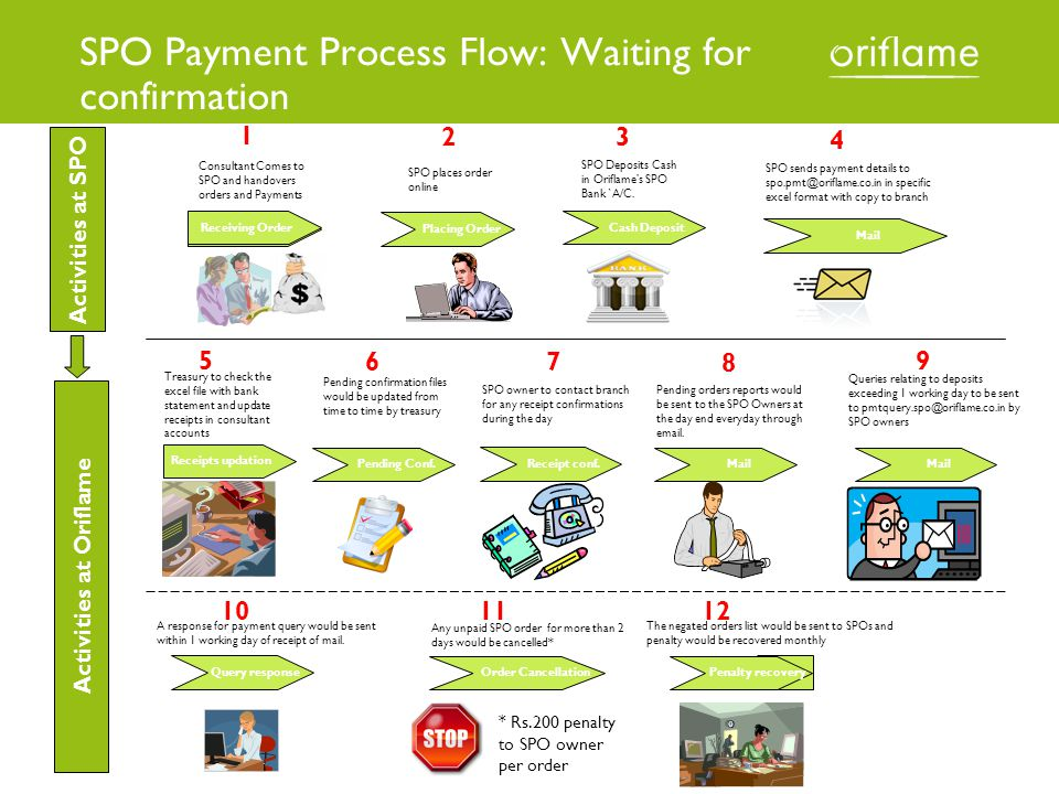 SPO Payment Process Flow: Waiting for confirmation