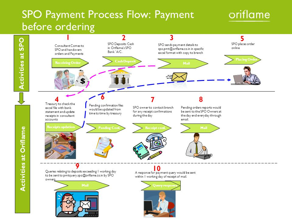 SPO Payment Process Flow: Payment before ordering