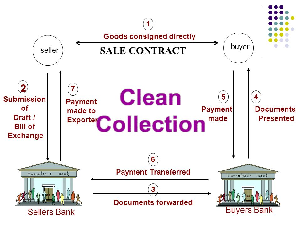 SALE CONTRACT 2 Buyers Bank Sellers Bank 1 Goods consigned directly