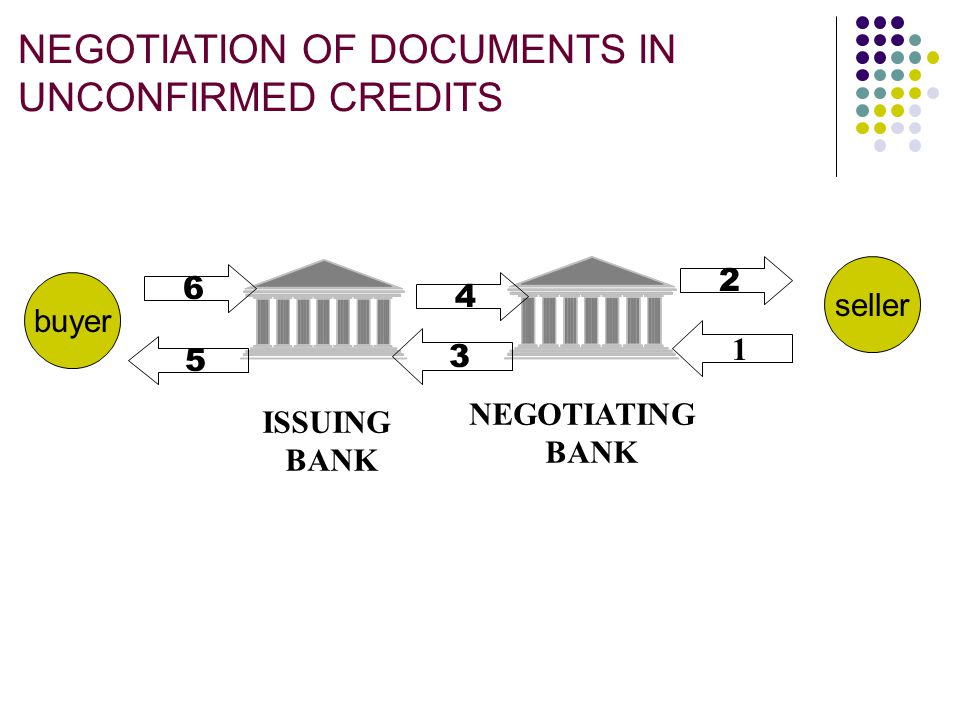 NEGOTIATION OF DOCUMENTS IN UNCONFIRMED CREDITS