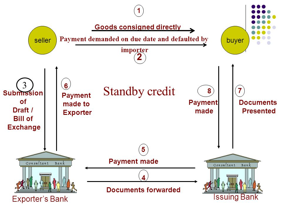 Payment demanded on due date and defaulted by