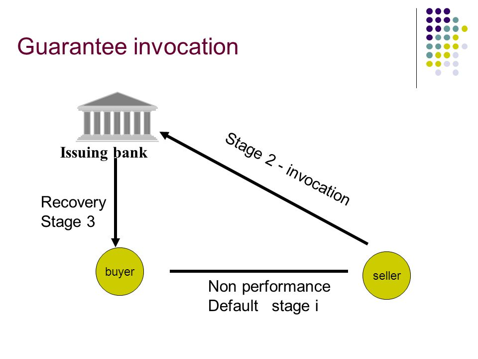 Guarantee invocation Issuing bank Stage 2 - invocation Recovery