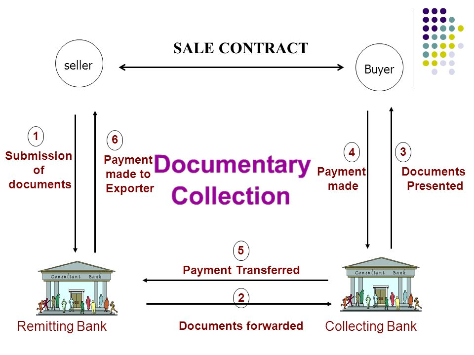 SALE CONTRACT Remitting Bank Collecting Bank seller Buyer 1 6 4 3