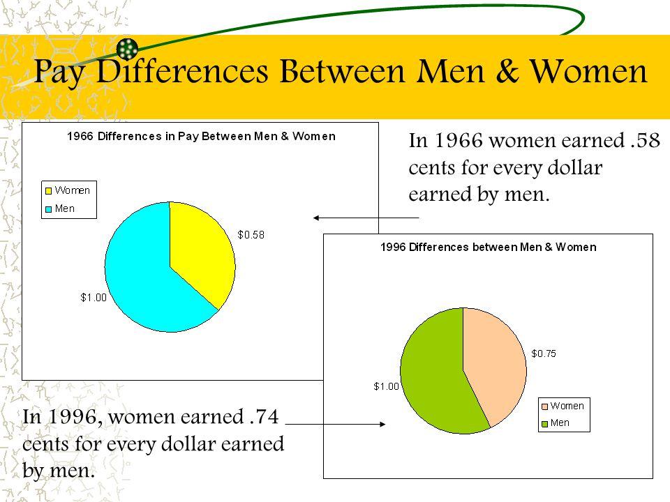 Pay Differences Between Men & Women