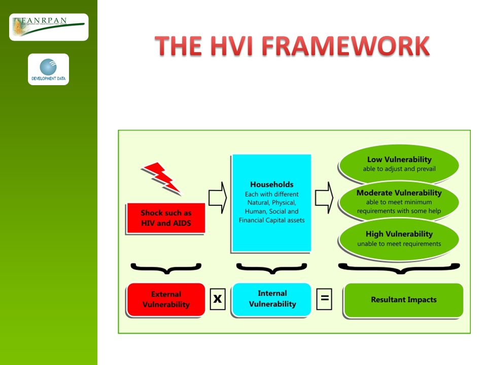 THE HVI FRAMEWORK