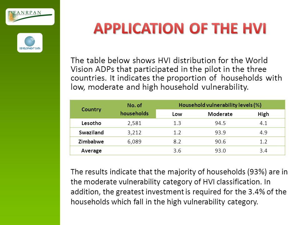 Household vulnerability levels (%)