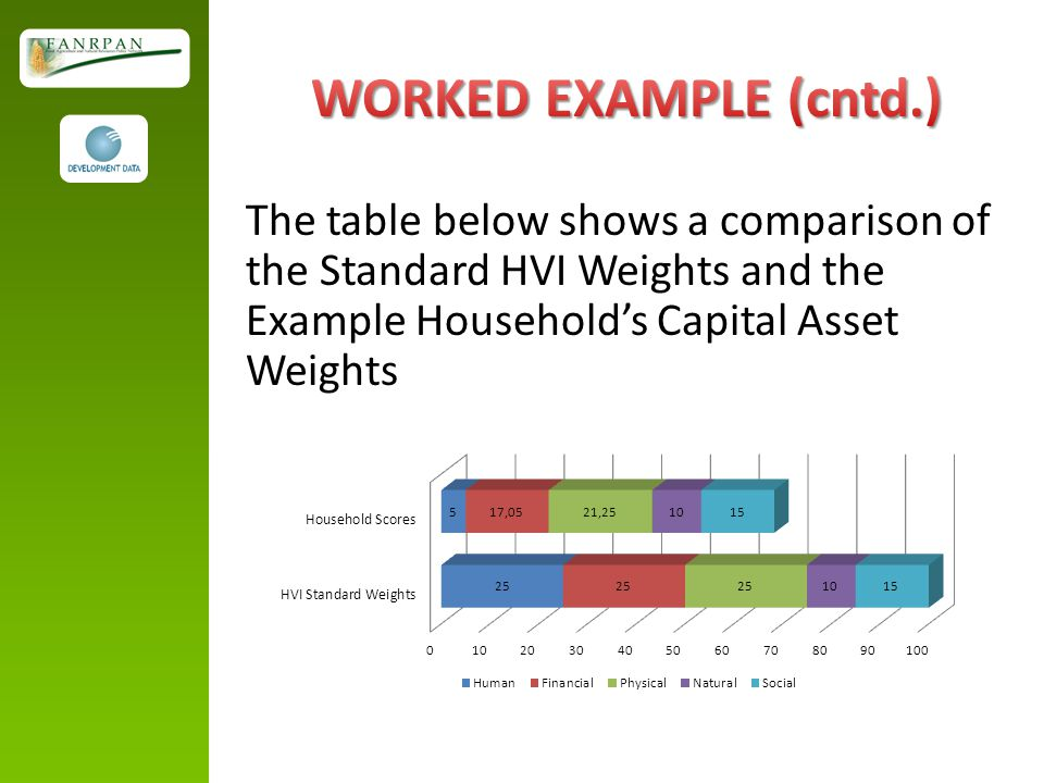 WORKED EXAMPLE (cntd.) The table below shows a comparison of the Standard HVI Weights and the Example Household's Capital Asset Weights.