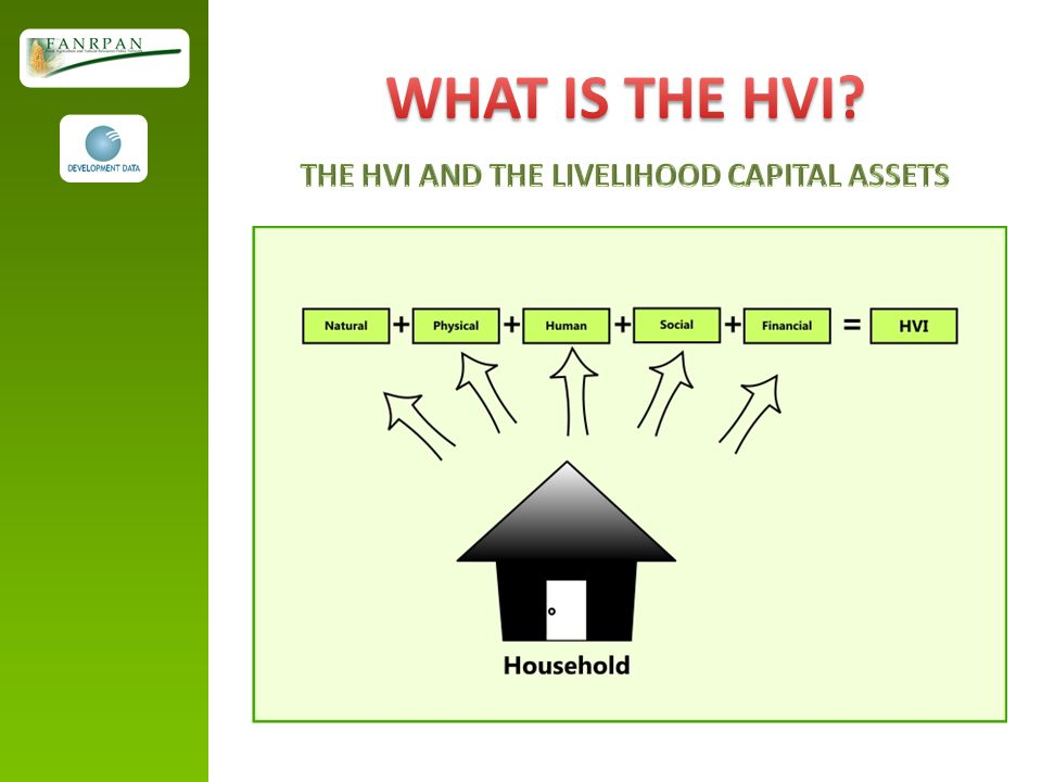 THE HVI AND THE LIVELIHOOD CAPITAL ASSETS
