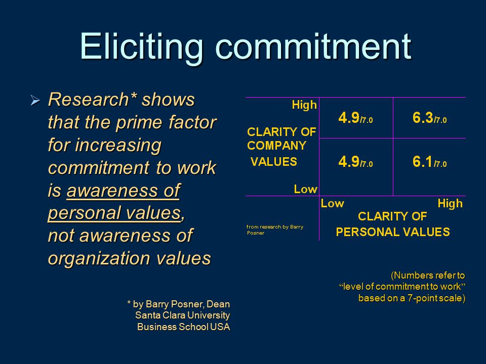 Eliciting commitment