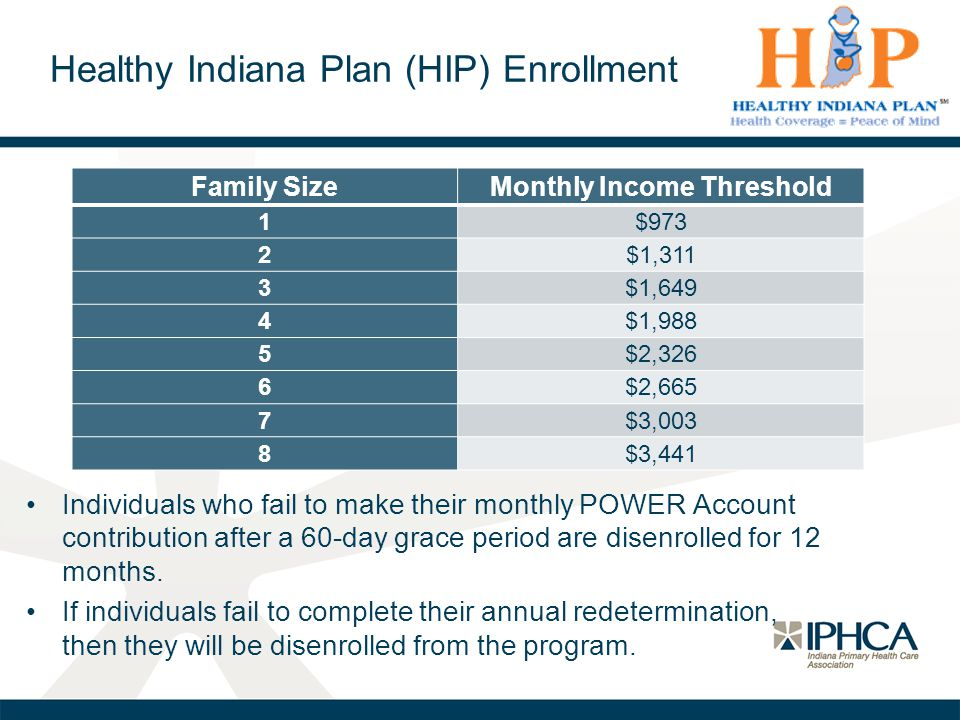Healthy Indiana Plan (HIP) Enrollment