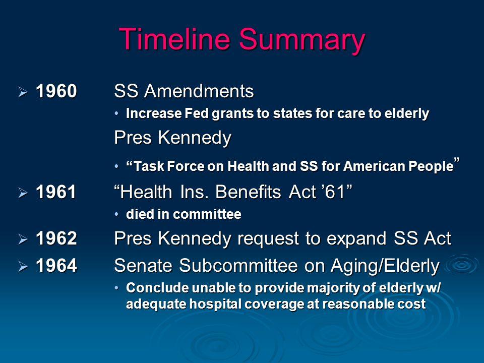 Timeline Summary 1960 SS Amendments Pres Kennedy