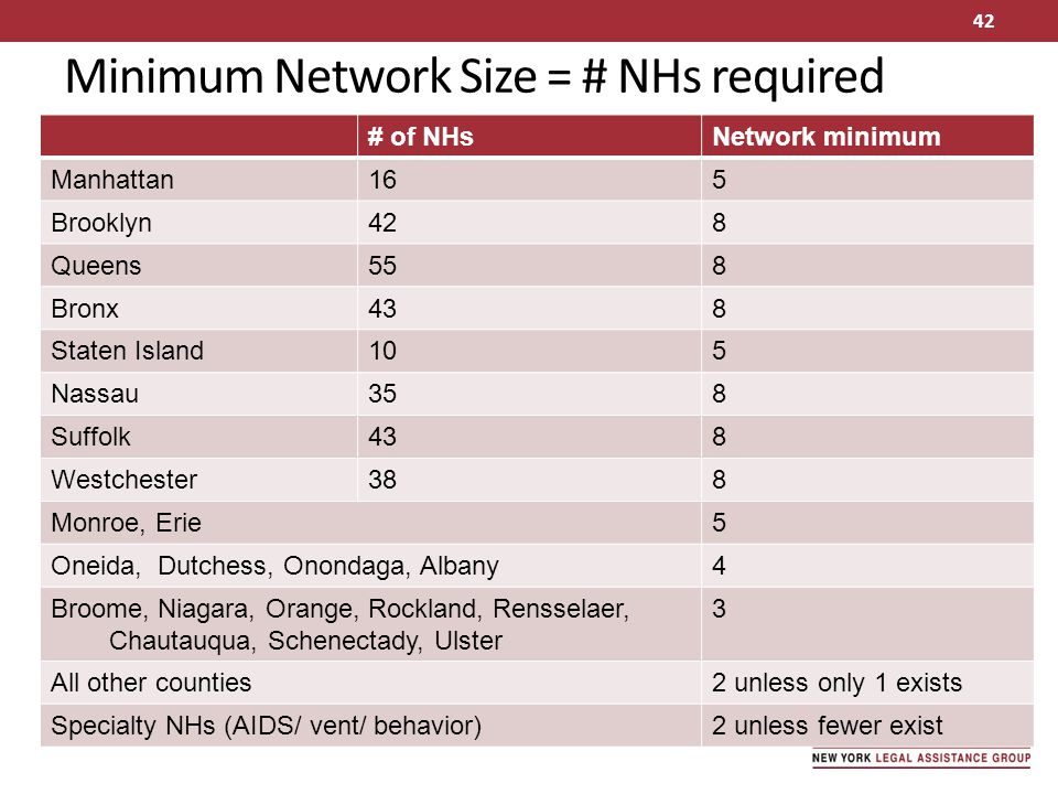 Minimum Network Size = # NHs required
