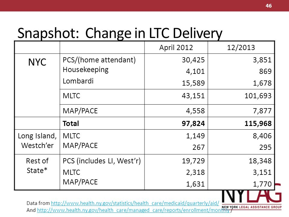 Snapshot: Change in LTC Delivery