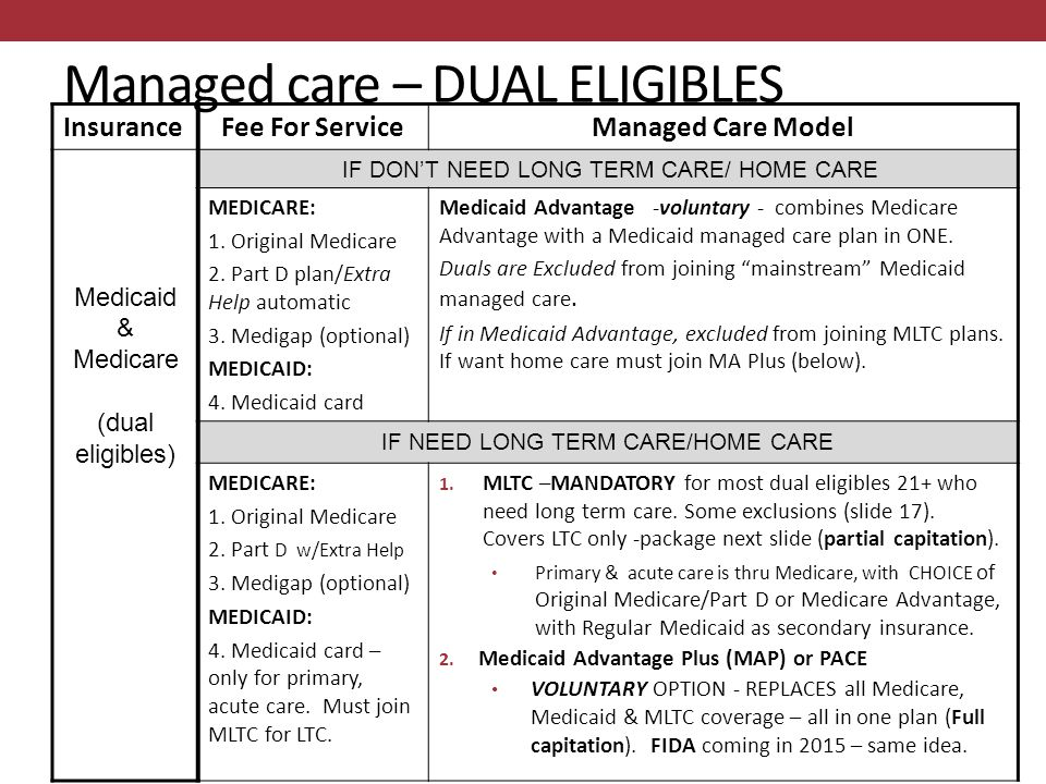Managed care – DUAL ELIGIBLES