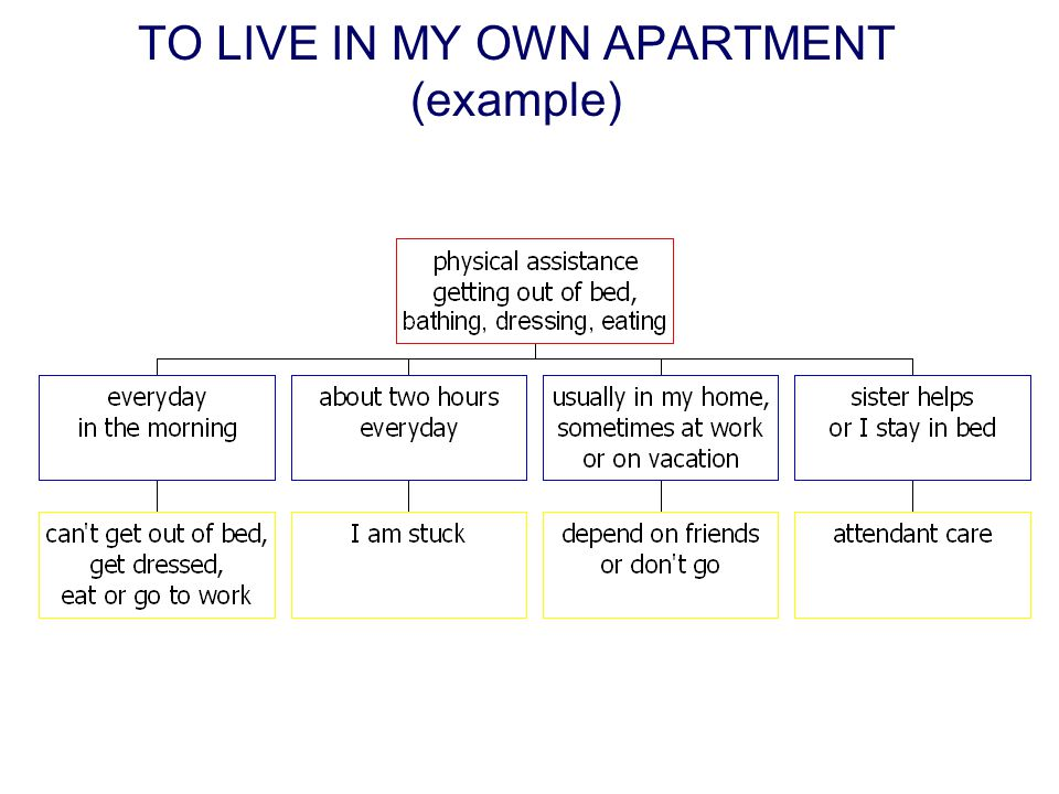 TO LIVE IN MY OWN APARTMENT (example)