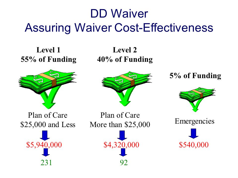 DD Waiver Assuring Waiver Cost-Effectiveness