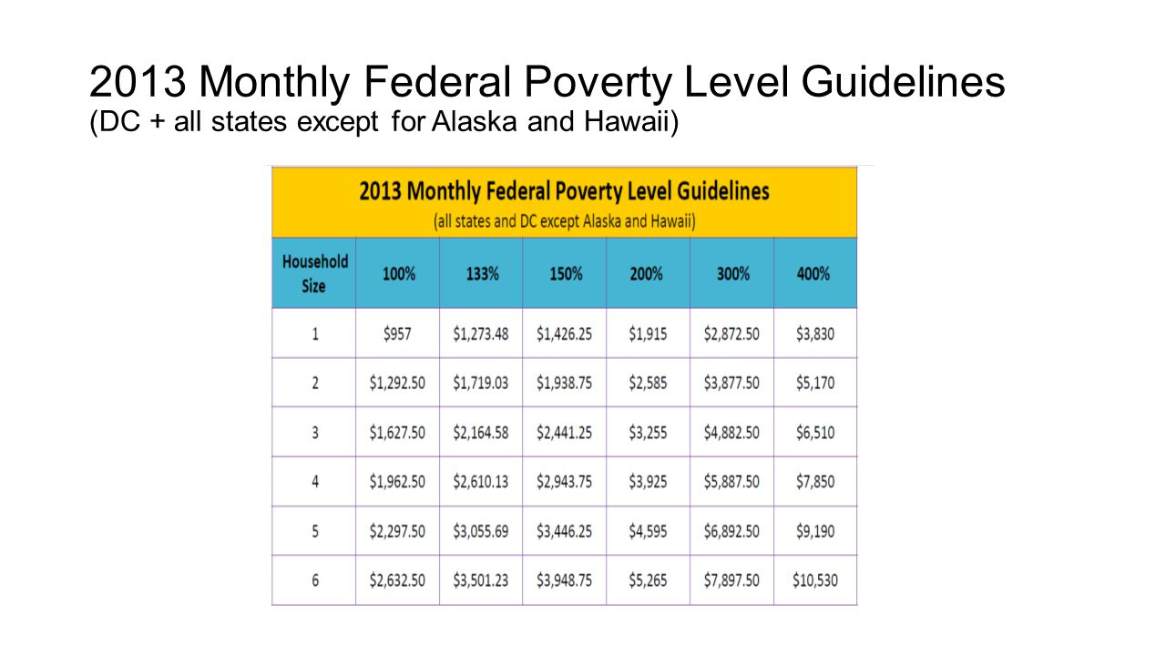 2013 Monthly Federal Poverty Level Guidelines (DC + all states except for Alaska and Hawaii)