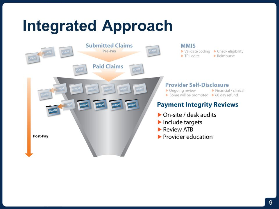 Integrated Approach The next step in this approach are what we call e-reviews. It's worth spending a little time on this.