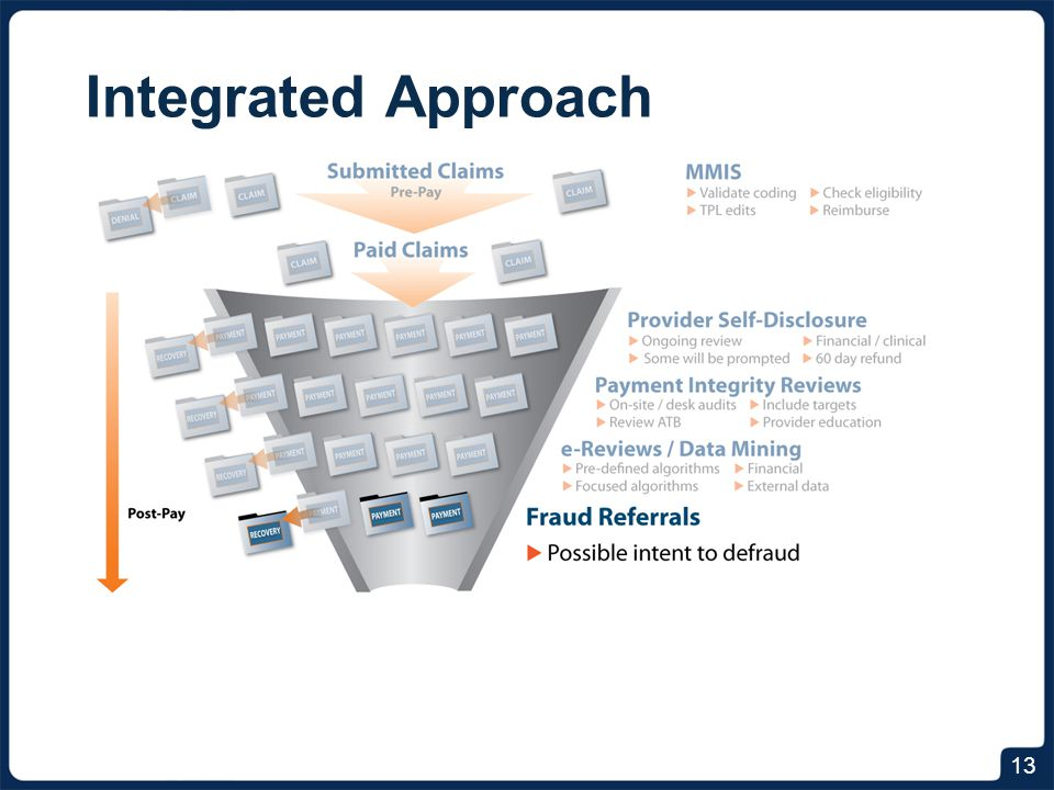 Integrated Approach Who's showing up across multiple overpayment scenarios. Will be looking for aberrant behaviors.