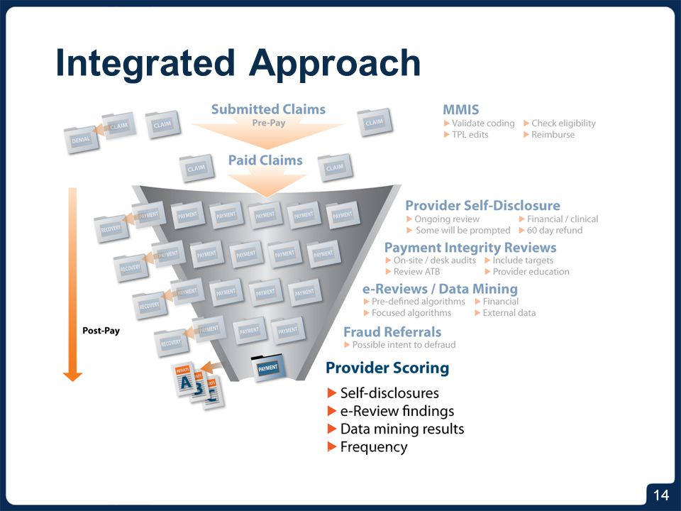 Integrated Approach Sentinel Effect = Improved Provider Billing 15