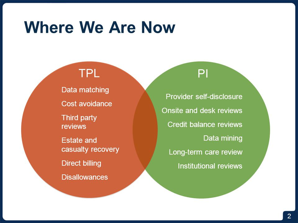 Where We Are Headed INTEGRATION Provider disclosure Cost avoidance