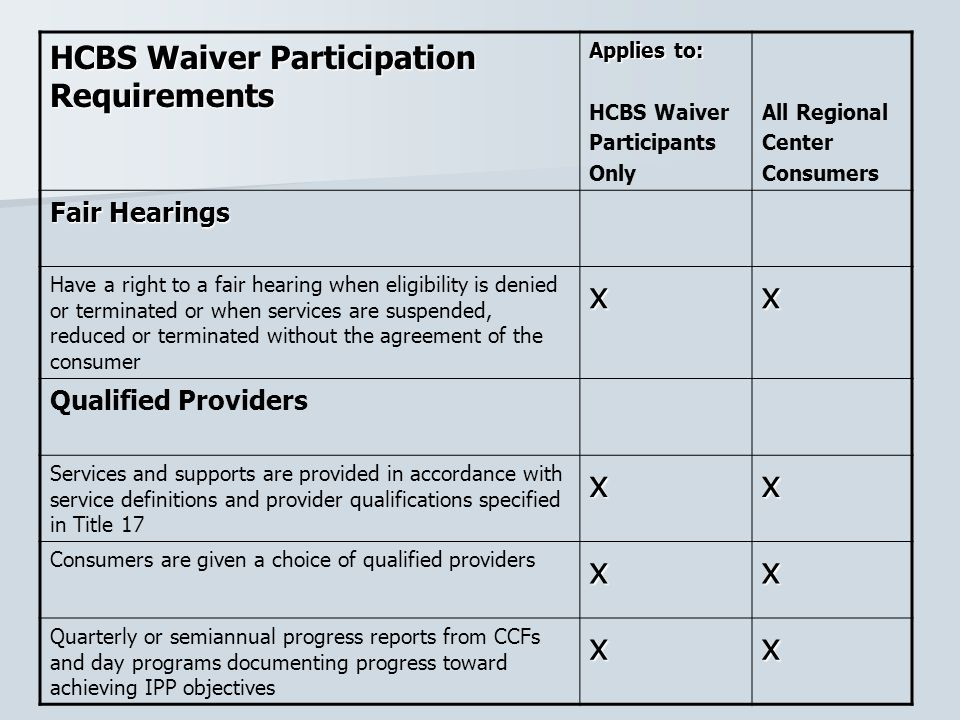x HCBS Waiver Participation Requirements Fair Hearings