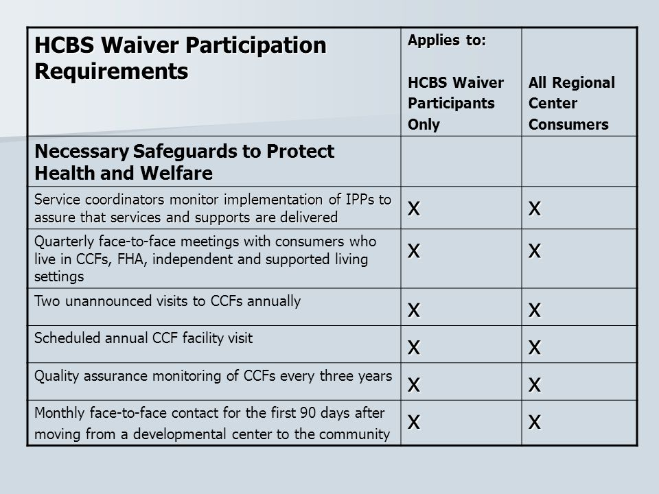 x HCBS Waiver Participation Requirements