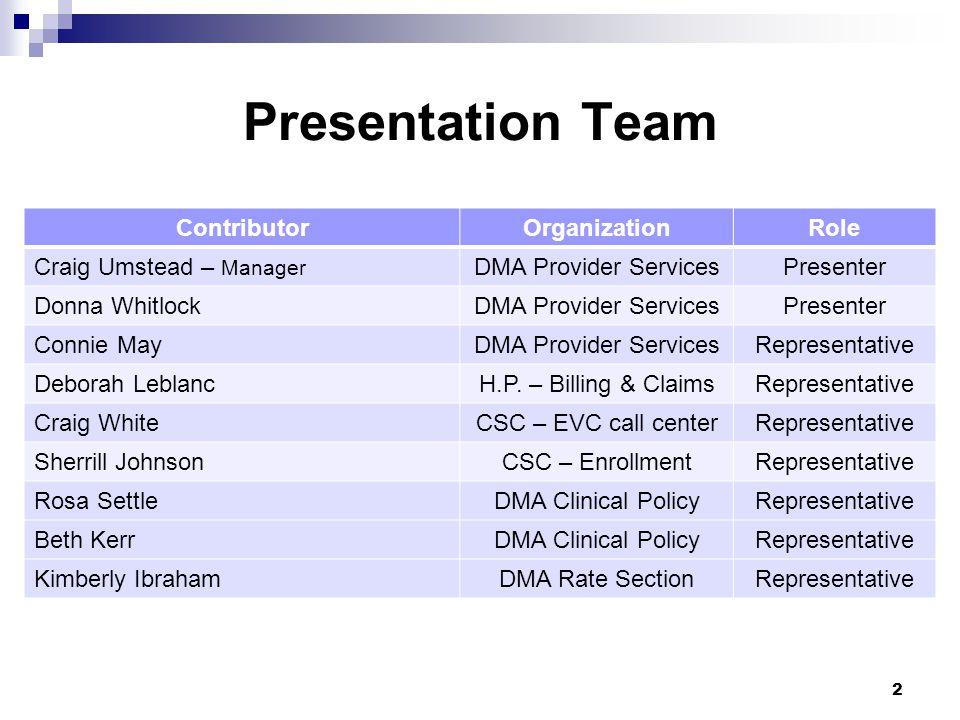 Presentation Team Contributor Organization Role