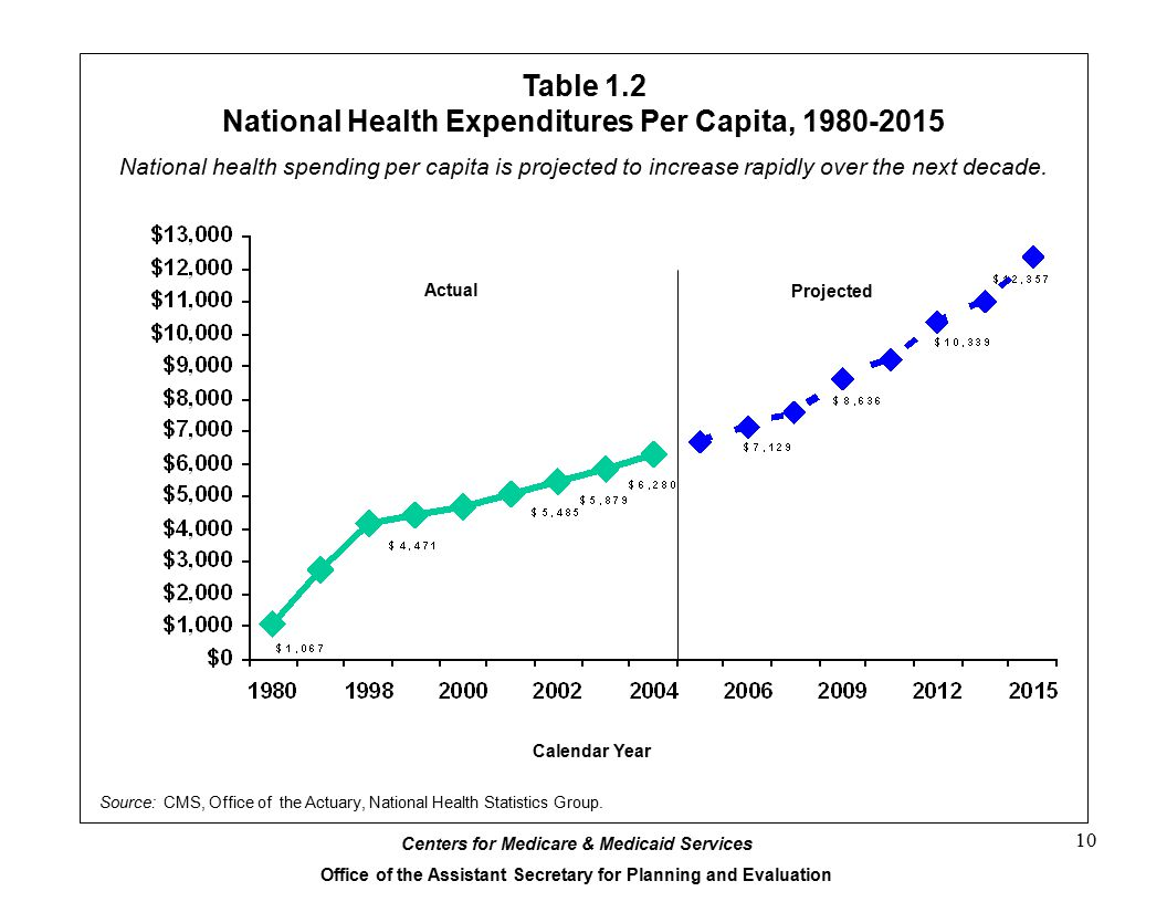 national health care expenditures essay Health care services and government spending in pakistan poverty reduction strategy papers 9 34 national health policy (health sector reform) 9 countries with high shares of health care spending devoted to primary (preventive) health care facilities.