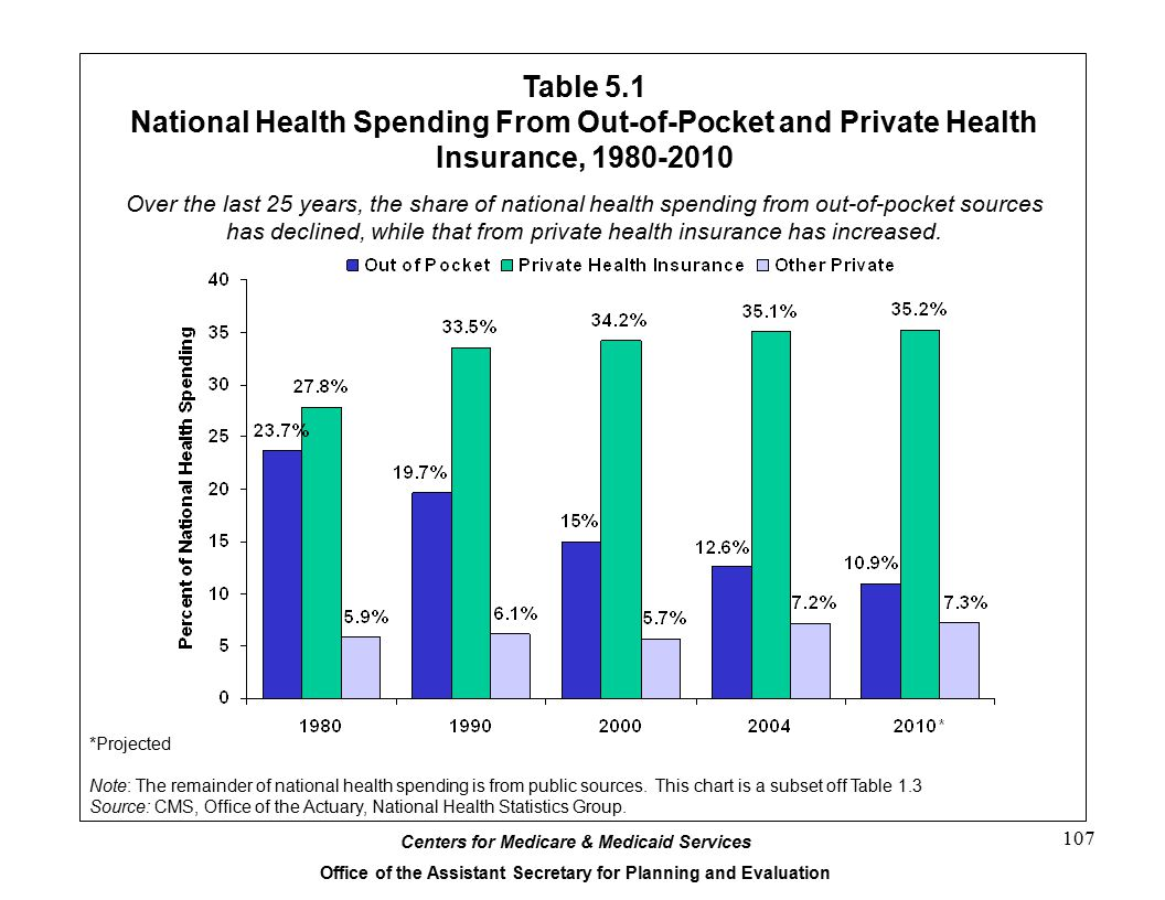 Table 5.1 National Health Spending From Out-of-Pocket and Private Health Insurance, 1980-2010.