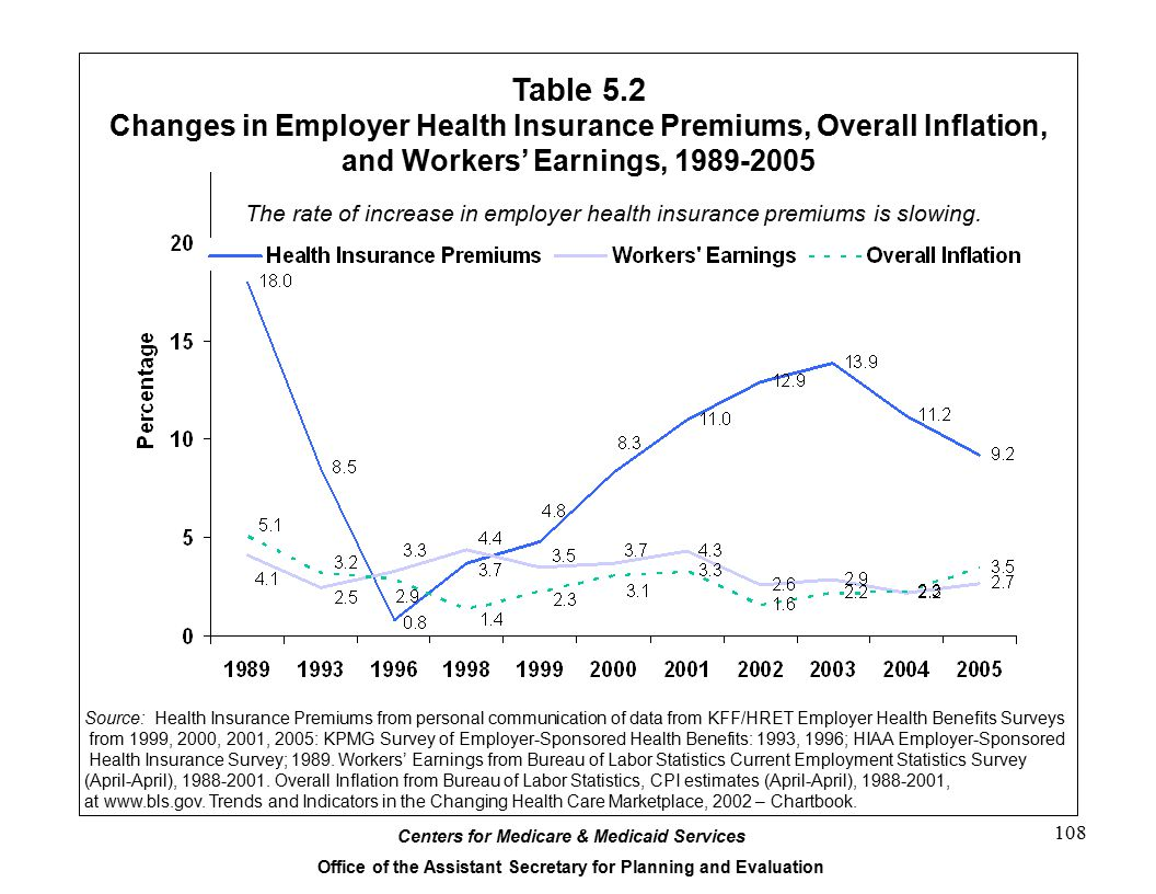 Table 5.2 Changes in Employer Health Insurance Premiums, Overall Inflation, and Workers' Earnings, 1989-2005.