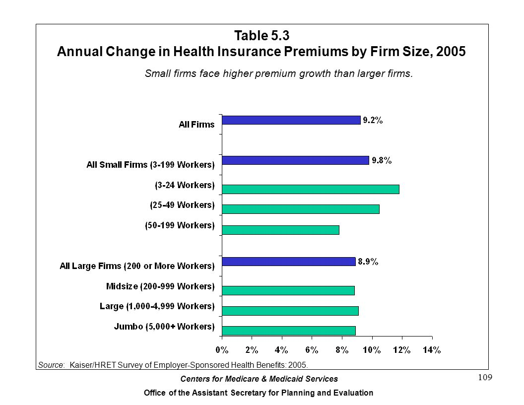 Annual Change in Health Insurance Premiums by Firm Size, 2005