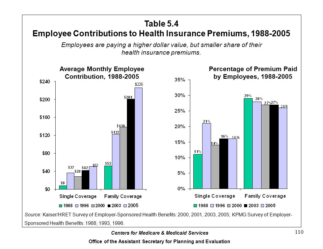 Employee Contributions to Health Insurance Premiums, 1988-2005